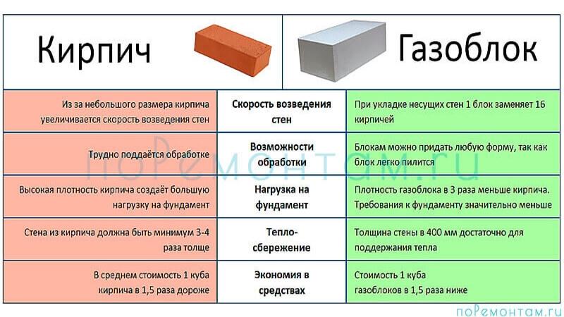 Сравнение кирпича и газобетона